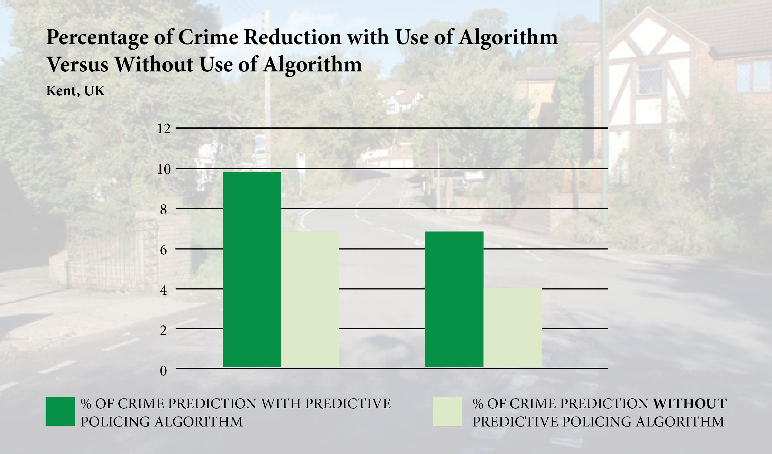 predictive policing essay Predictive policing has led to a drop in burglaries, automobile thefts, and other crimes in some cities write a four to five (45) page paper in which you compare and contrast the application of information technology (it) to optimize police departments' performance to reduce crime versus random patrols of the streets.